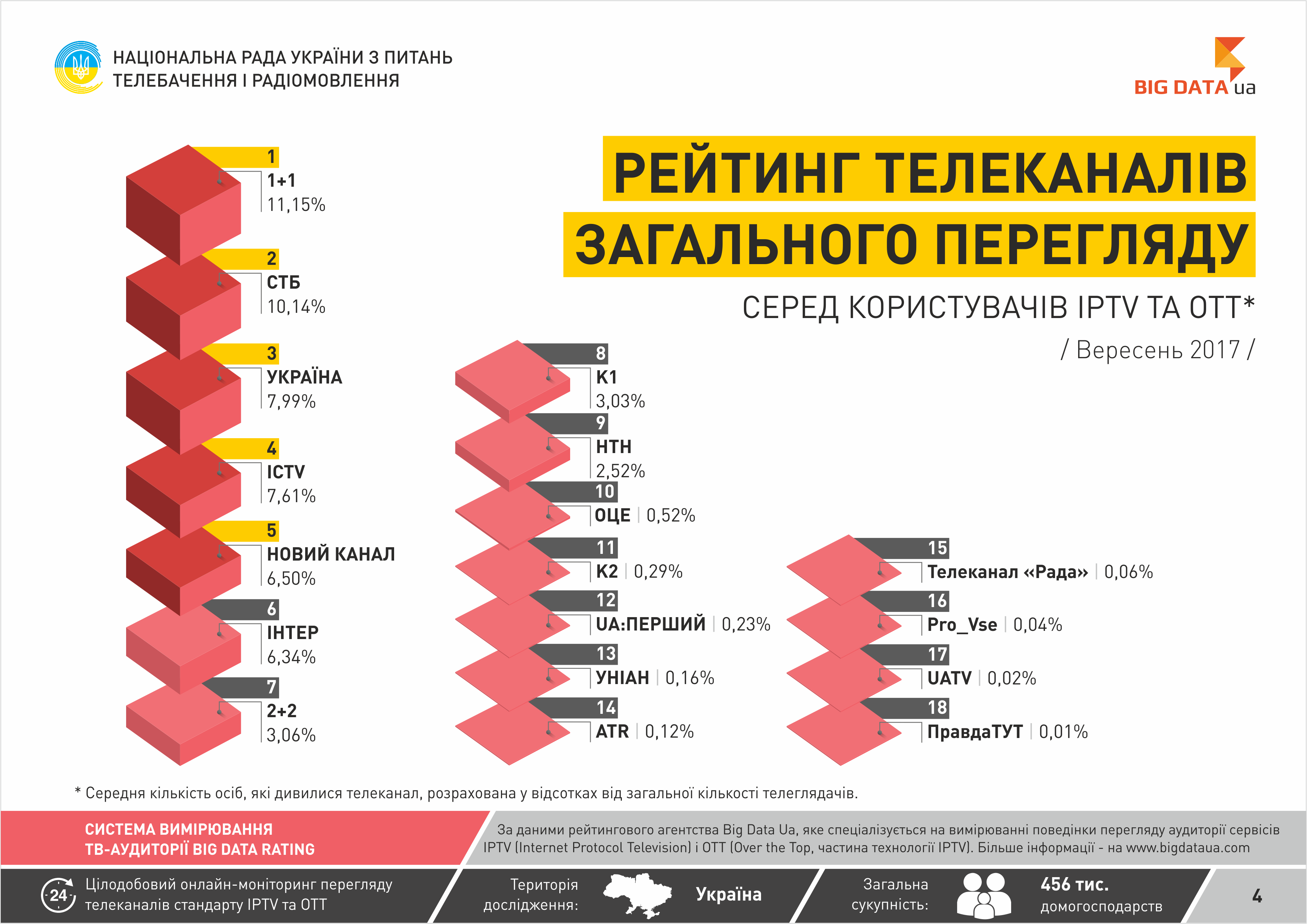 iptv украина 2017