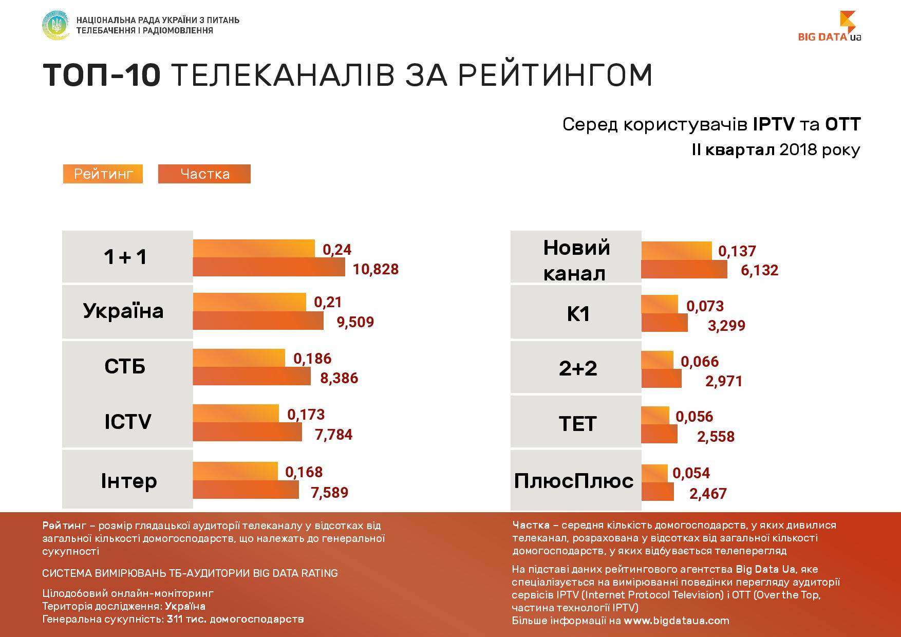 TV audience ratings for IPTV/OTT users for the second