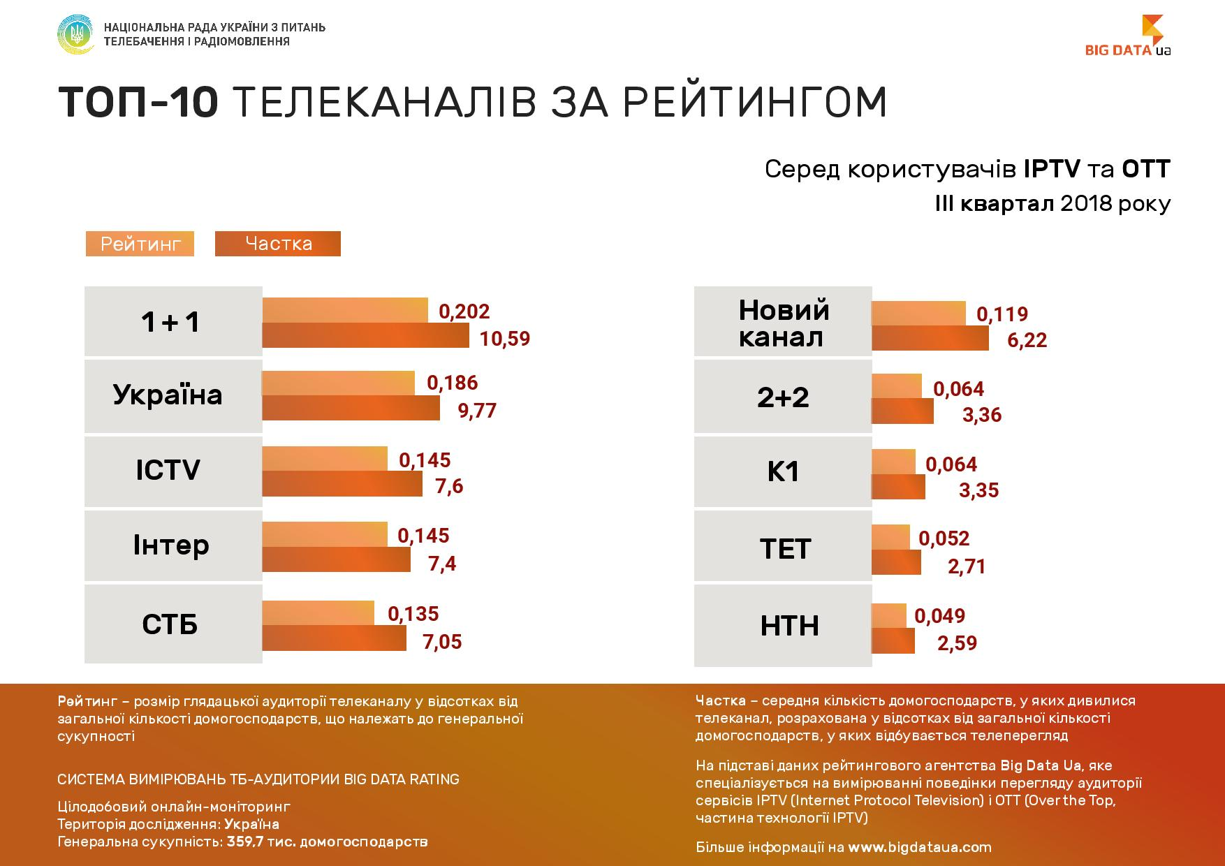 TV channel ratings among the users of the IPTV/OTT in the third